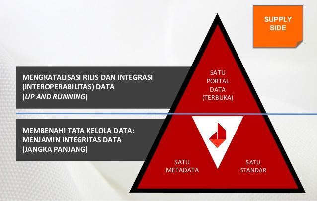 Rancang Bangun Sistem Informasi Desa untuk Tata Kelola Data dan Pelayanan Prima di Desa