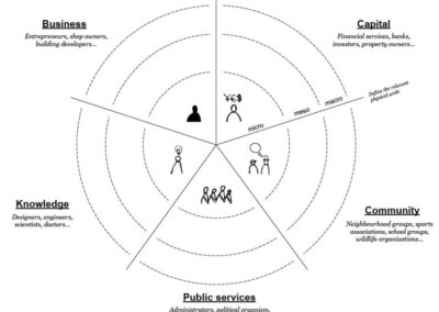 Pengaruh Pendekatan Pentahelix dalam Pengembangan BUMDes